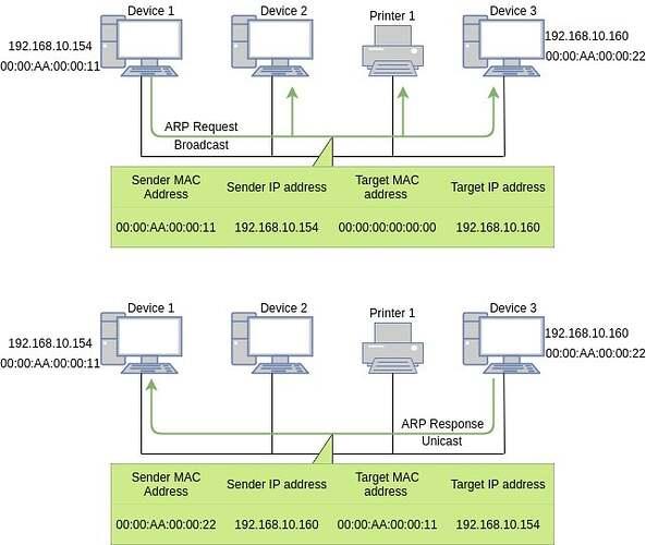 ARP-example