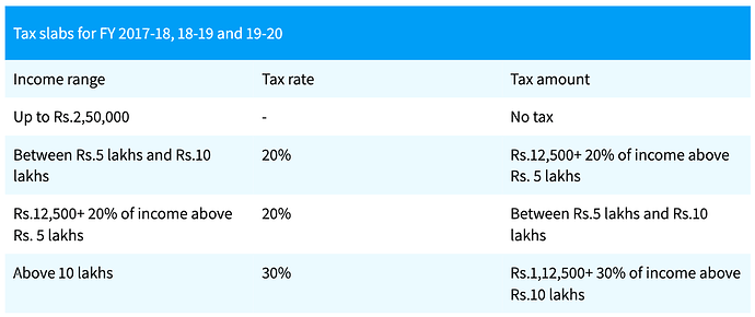 Tax slabs in India